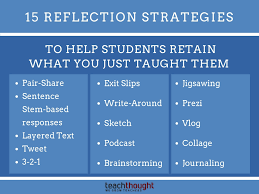 Image of 15 Reflection Strategies